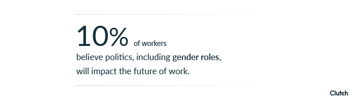 10% of workers believe politics, including gender roles, will impact the future of work.