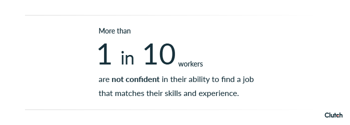 More than 1 in 10 workers are not confident in their ability to find a job that matches their skills and experience.