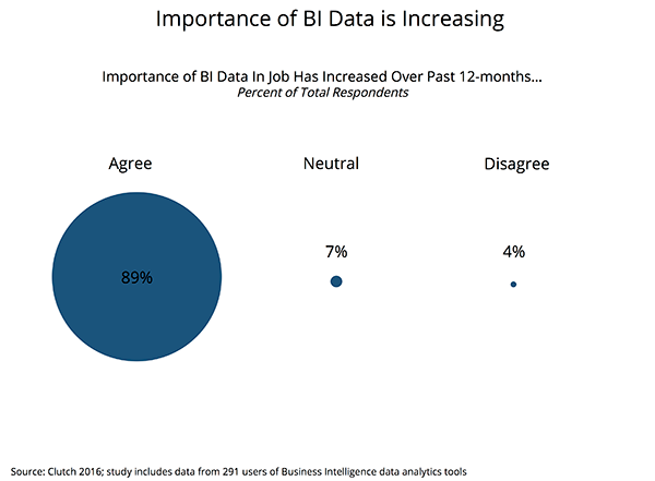 Change in Importance of BI Data Over 12-months