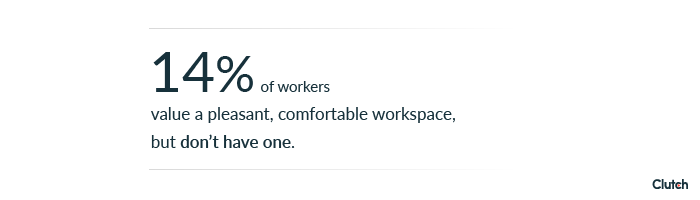 14% of workers value a pleasant, comfortable workspace, but don't have one