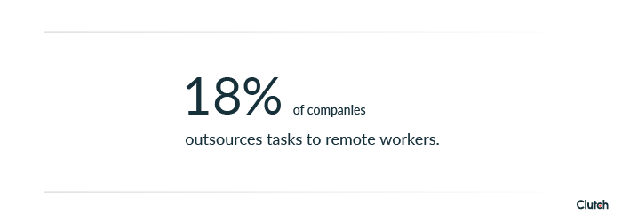 18% of companies outsource tasks to remote workers.