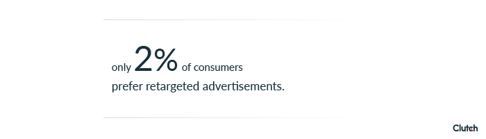Only 2% of consumers prefer retargeted advertisements