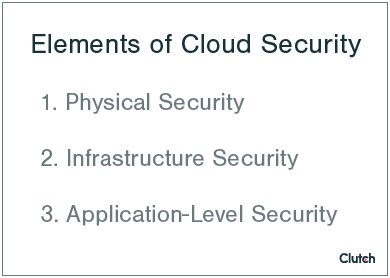 Elements of Cloud Security List