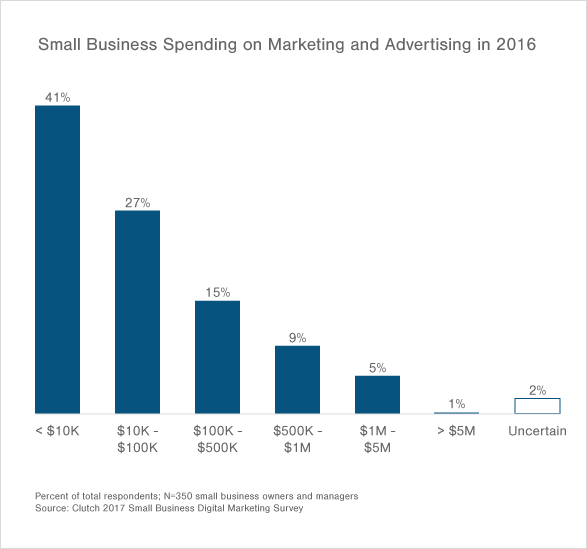 41% of small businesses spent less than $10,000 on marketing in 2016.