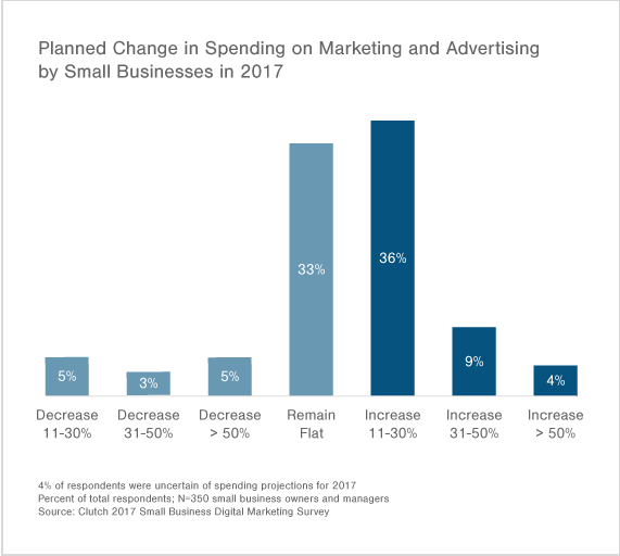 Most small businesses plan to increase spending on marketing and advertising in 2017.