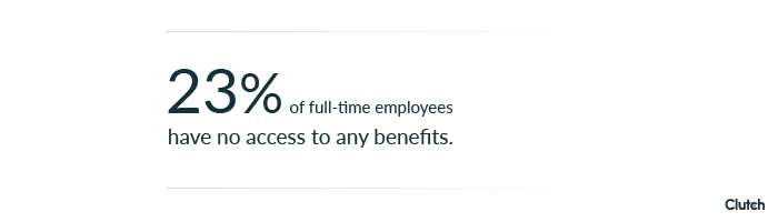 23% of full-time employees have no access to benefits