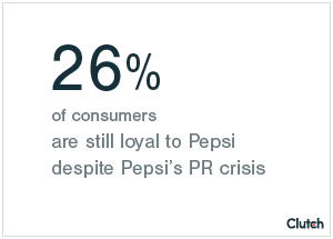 26% of consumers are still loyal to Pepsi despite Pepsi's PR crisis
