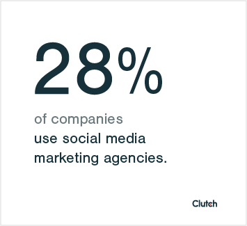 28% of social media marketers use social media marketing agencies.