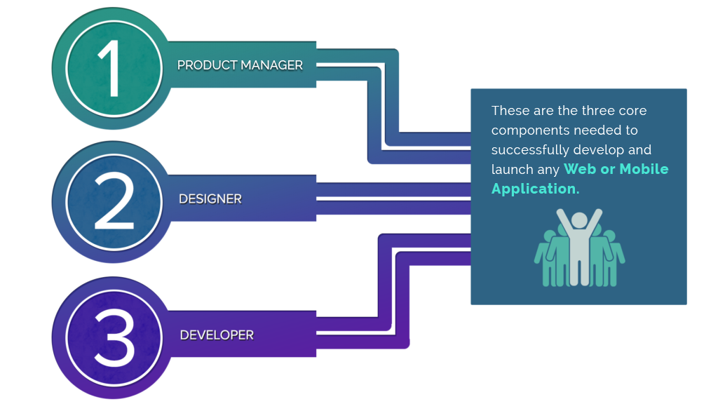 Core components of a development team