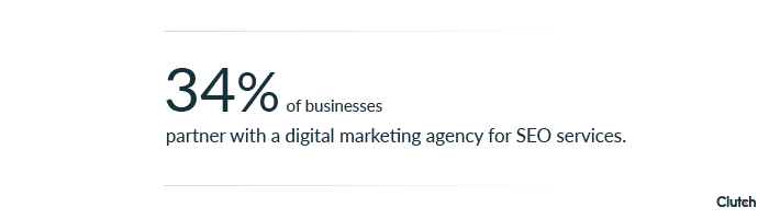 34% of businesses partner with a digital marketing agency for SEO services