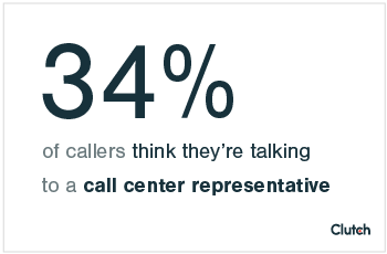 34% of callers think they're talking to a call center representative
