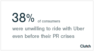 38% of consumers were unwilling to ride with Uber even before their PR crises