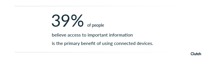 39% of people believe access to important information is the primary benefit of using connected devices