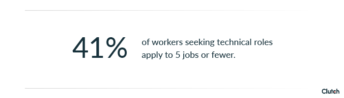 41% of workers seeking technical roles apply to 5 jobs or fewer.