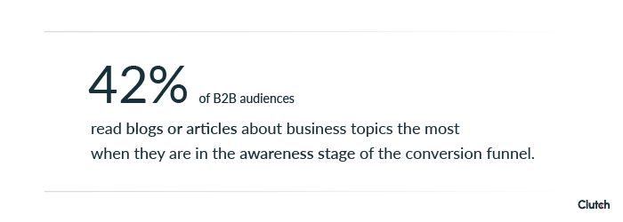 42% of b2b audiences read blogs or articles about business topics the most when they are in the awareness stage of the conversion funnel