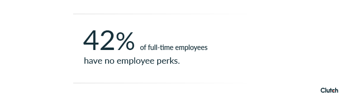 42% of full-time employees have no employee perks