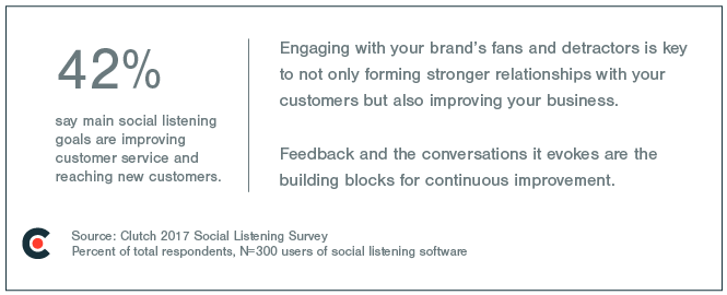 Clutch found that 42% of businesses say the main goal of social listening is to improve customer service and reach new customers.