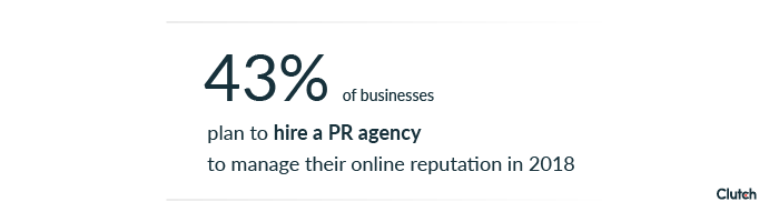43% of businesses plan to hire a PR agency to manage their online reputation