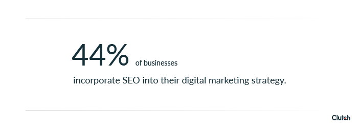 44% of businesses incorporate SEO into their digital marketing strategy.