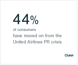 44% of consumers have moved on from the United Airlines PR crisis
