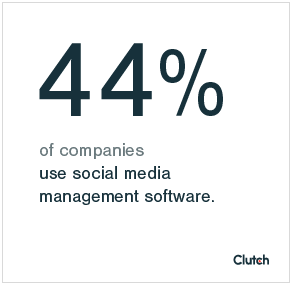 44% of companies use social media management software.