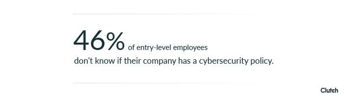 46% of entry-level employees don't know if their company has a cybersecurity policy
