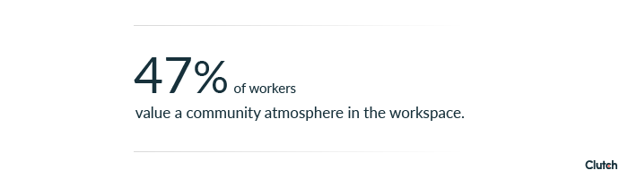 47% of workers value a community atmosphere in the workspace