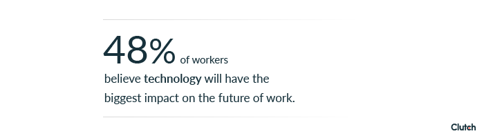 48% of workers believe technology will have the biggest impact on the future of work.