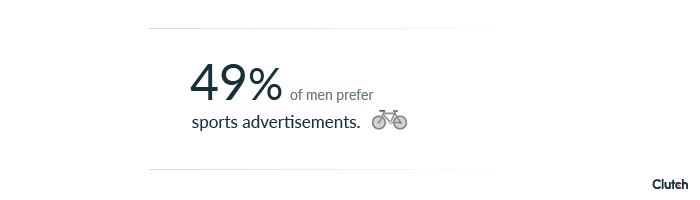 49% of men prefer sports advertisements.