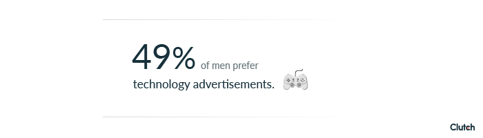 49% of men prefer technology advertisements.