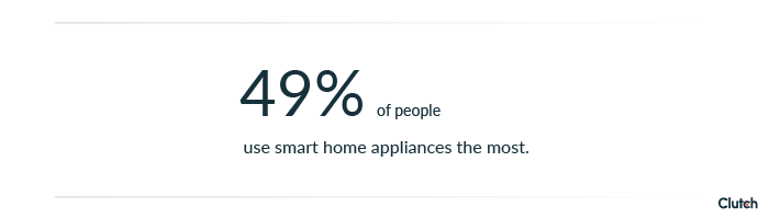 49% of people use smart home appliances the most