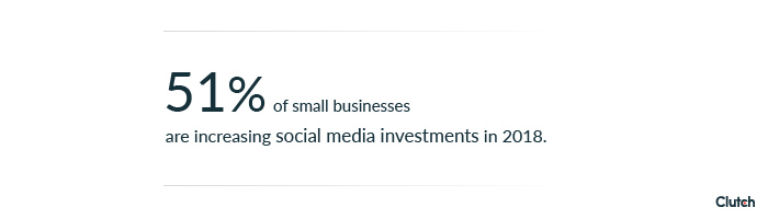 51 small businesses increasing social media investments