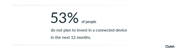 53% of people do not plan to invest in a connected device in the next 12 months