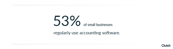 53% of small businesses regularly use accounting software