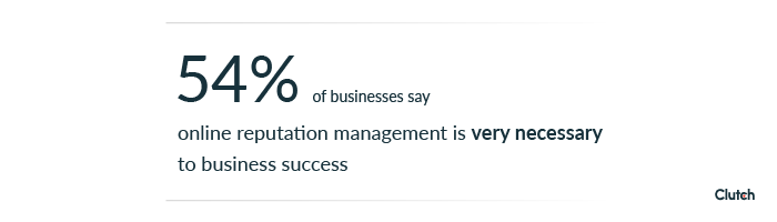 54% of businesses say ORM is very important to business success