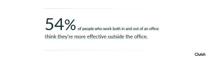 54% of people think they're more effective outside the office