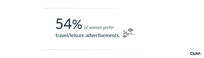 54% of women prefer travel/leisure advertisements.