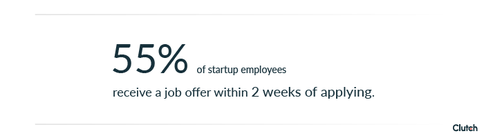 More than half of startup employees receive a job offer within 2 weeks of applying.