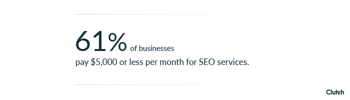61% of businesses pay $5,000 or less per month for SEO services