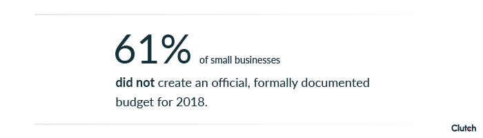 61% of small businesses did not create a 2018 budget