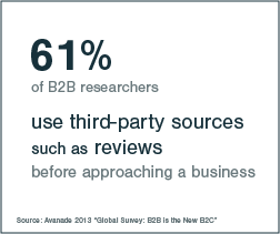 61% B2B researchers use reviews