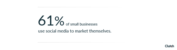 61 small businesses use social media to market themselves