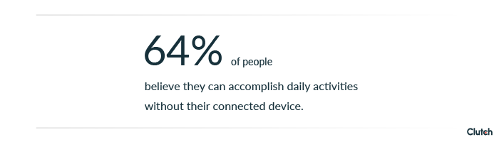 64% of people believe they can accomplish daily activities without their connected devices