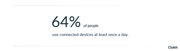 64% of people use connected devices at least once a day