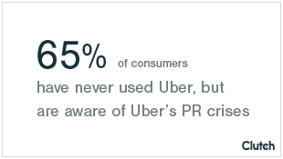 65% of consumers have never used Uber, but are aware of Uber's PR crises