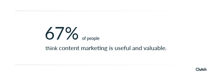 67% of business consumers think content marketing is useful and valuable