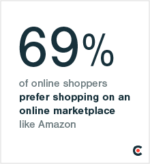 69% of online shoppers prefer an online marketplace such as Amazon.