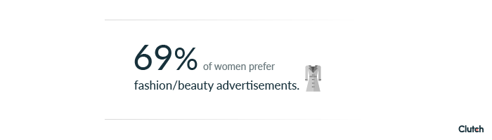 69% of women prefer fashion/beauty advertisements.