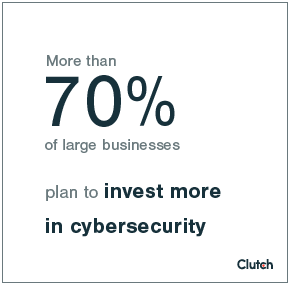 71% of businesses plan to invest more in cybersecurity