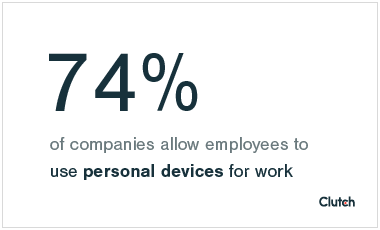74% of companies allow employees to use personal devices for work
